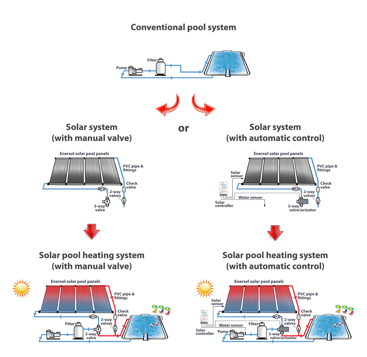 Enersol solar pool heating system options